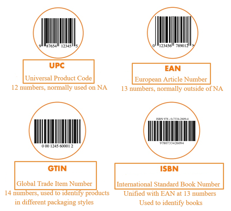 Sku Ean Upc Gtin Isbn Issn What These Codes Are And How To Add Them In Woocommerce Wordpress Help Blog