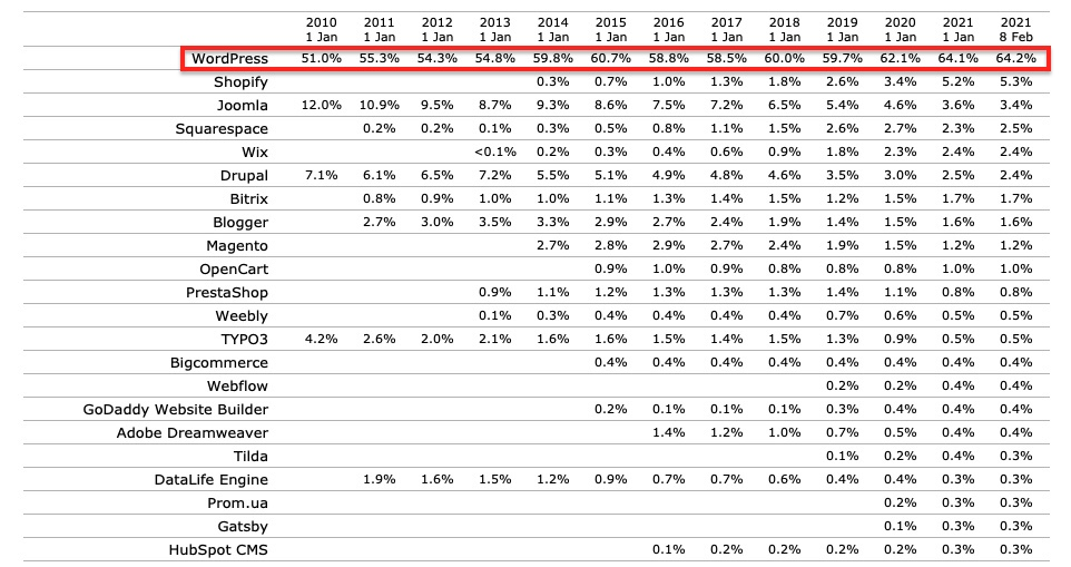 cms market share through the years