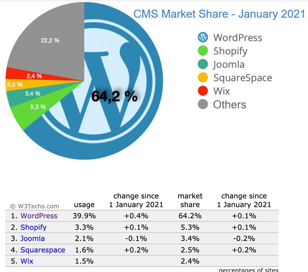 cms market share graph