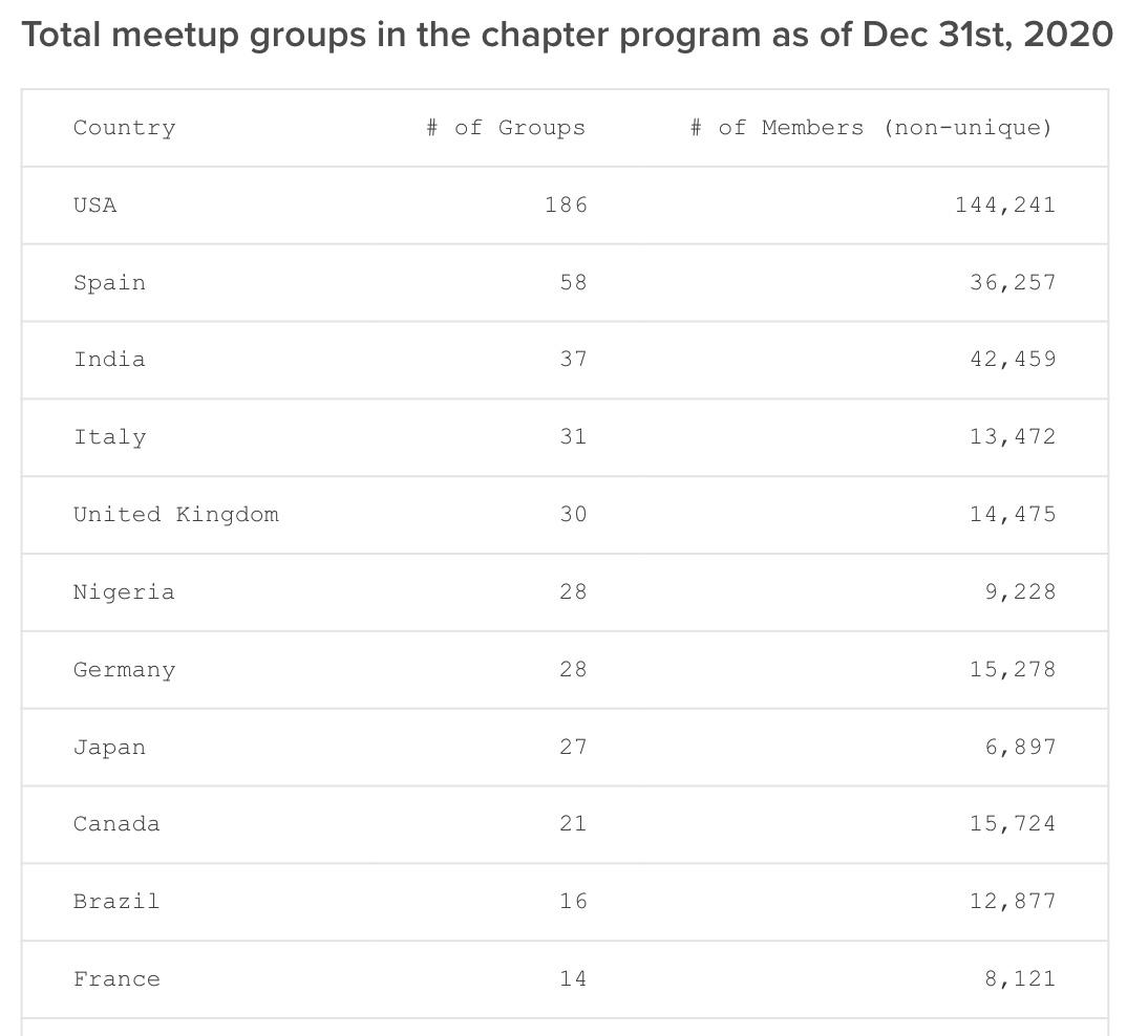 WordPress meetup groups