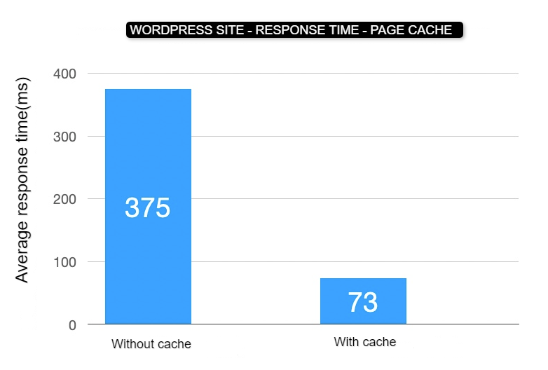 response time graph with and without cache